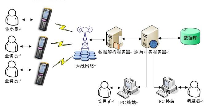 移动手机智能APP终端在邮政快件应用