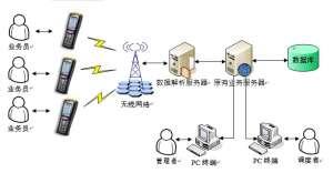 物流智能安检分拣设备移动手机智能APP终端在邮政快件应用