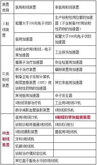 北京车站地铁的X光机安检设备有辐射吗?