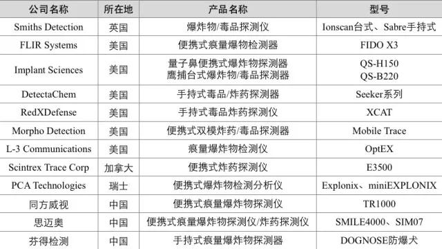 安检设备行业分析